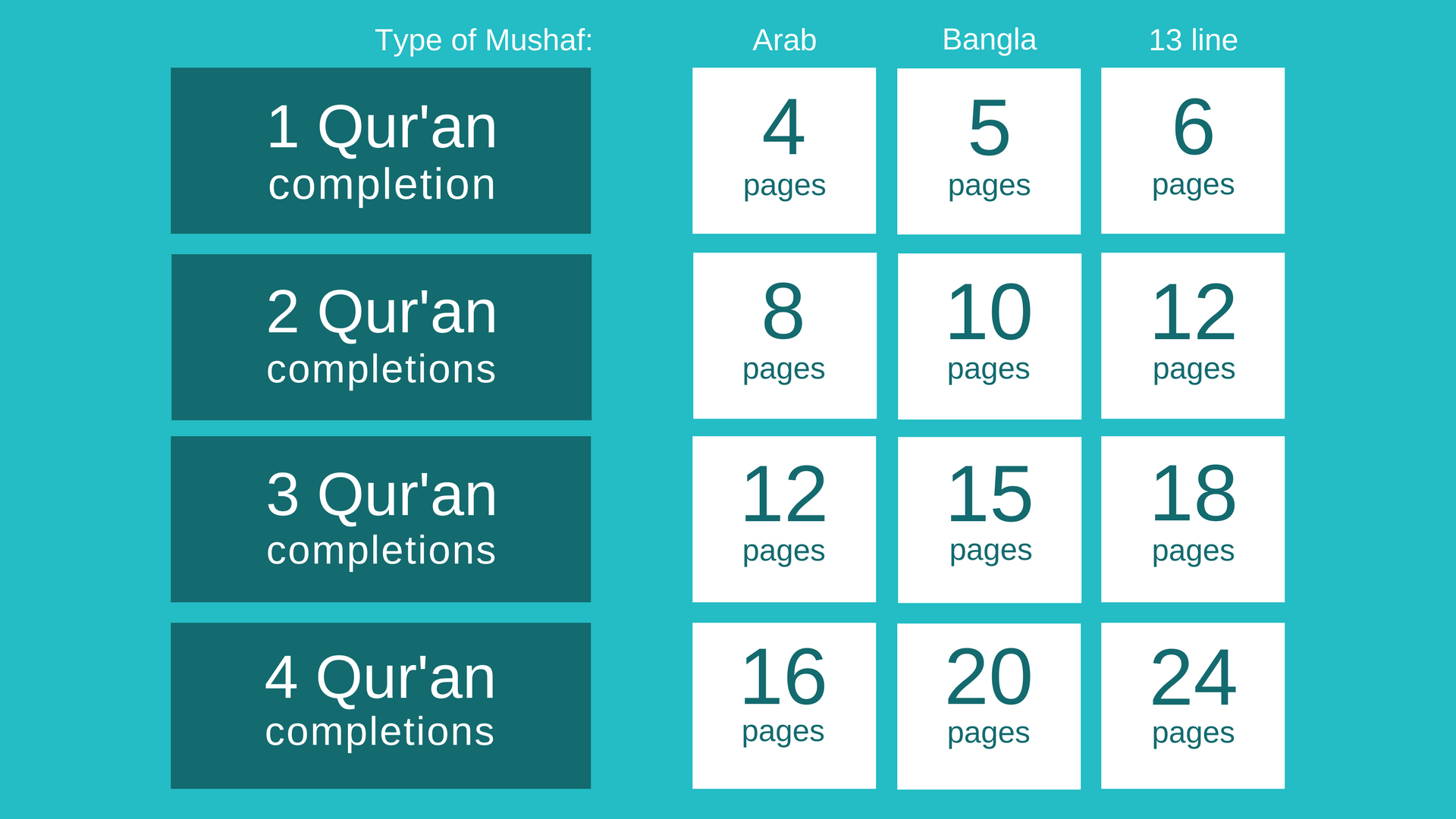 How To Recite The Full Qur'an In Ramadan (Practical Guide